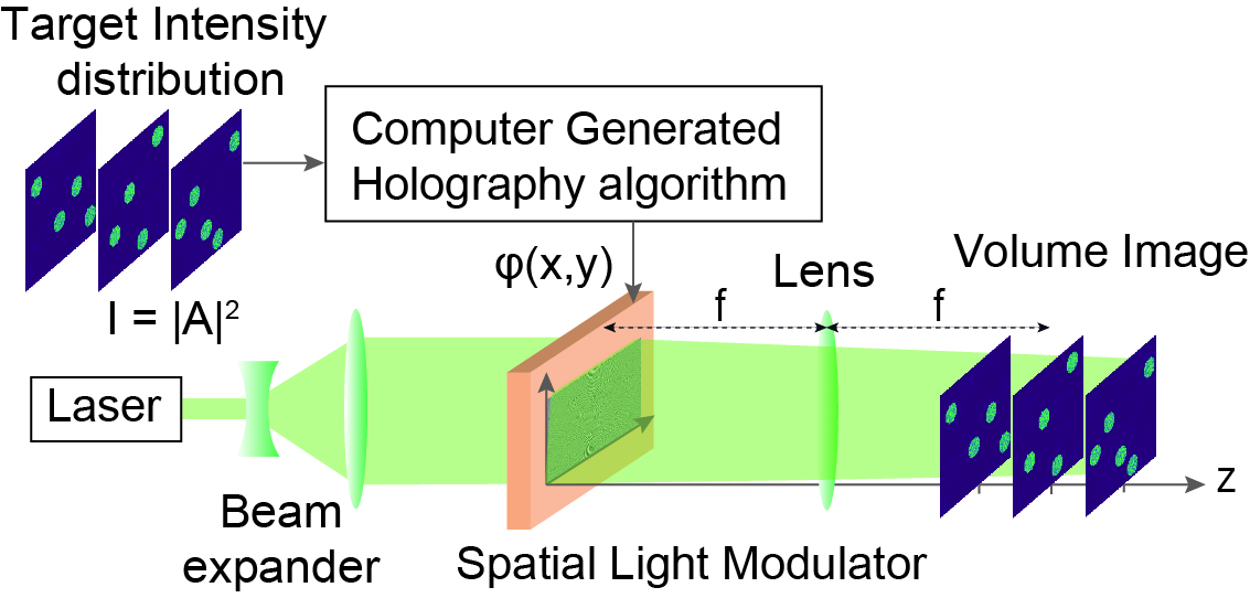 Fourier Holography Setup for Computer Generated Holography